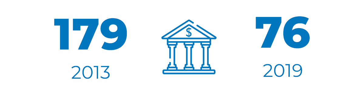 Количество банков StockWorld