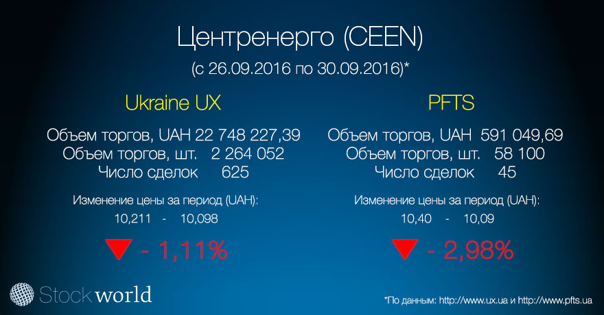 3.Корзина УБ  Центренерго (CEEN) 30.09.16