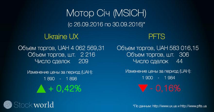 3.Корзина УБ Мотор Січ (MSICH) 30.09.16