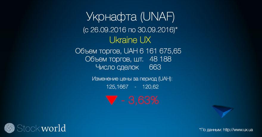 3.Корзина УБ Укрнафта (UNAF) 30.09.16
