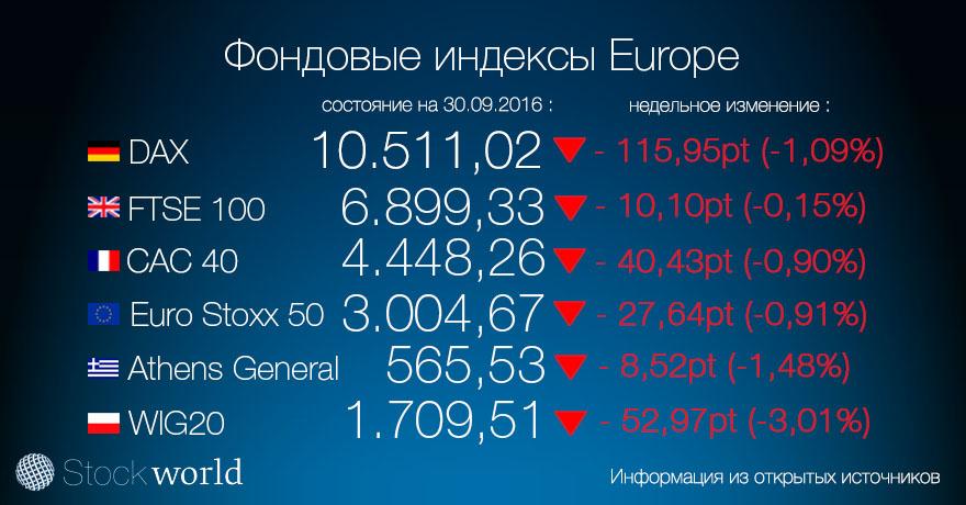 1.індекс европа 30.09.16