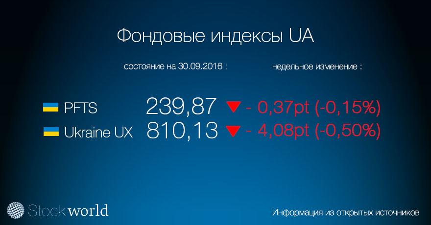 1.індексы Украина 30.09.16