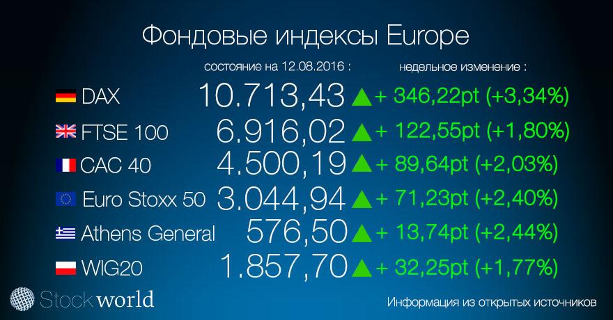 1.індекс европа 12.08.16