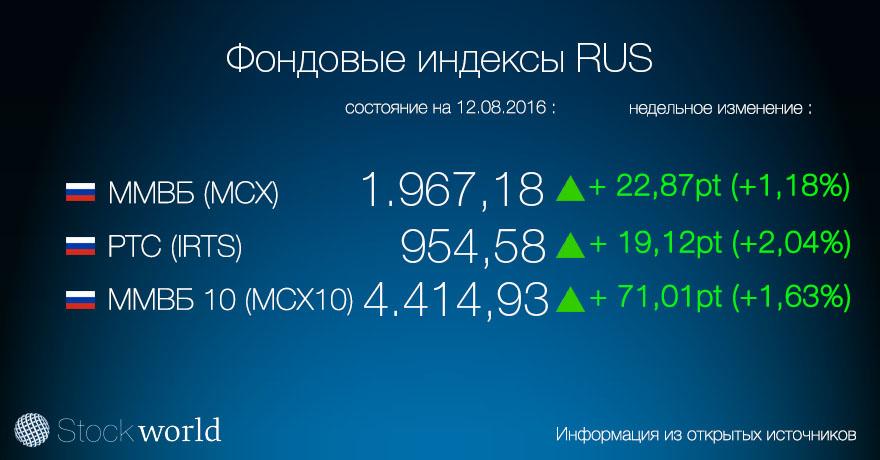 1.індекс RUS 12.08.16