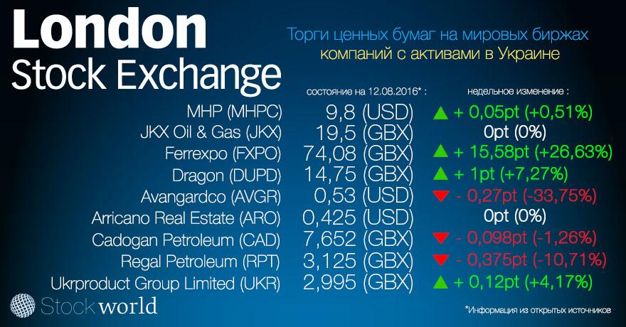 London stock 12.08.16