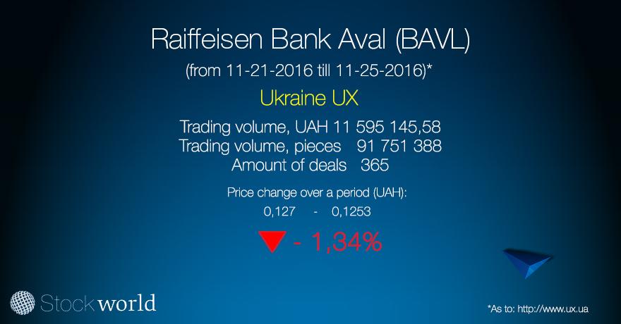 3.Корзина УБ  Райффайзен Банк Аваль (BAVL) 25.11.16 ENG