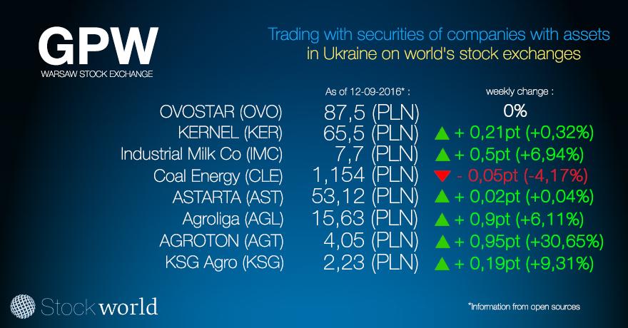 варшава stock 09.12.16 ENG