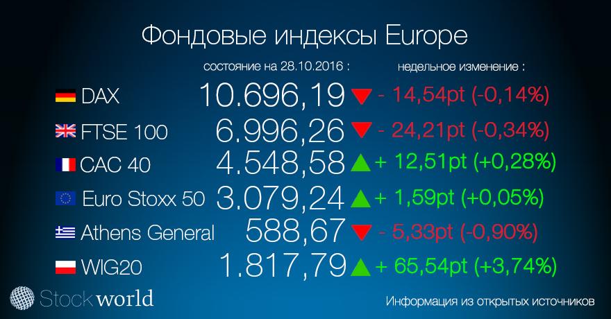 1.індекс европа 28.10.16