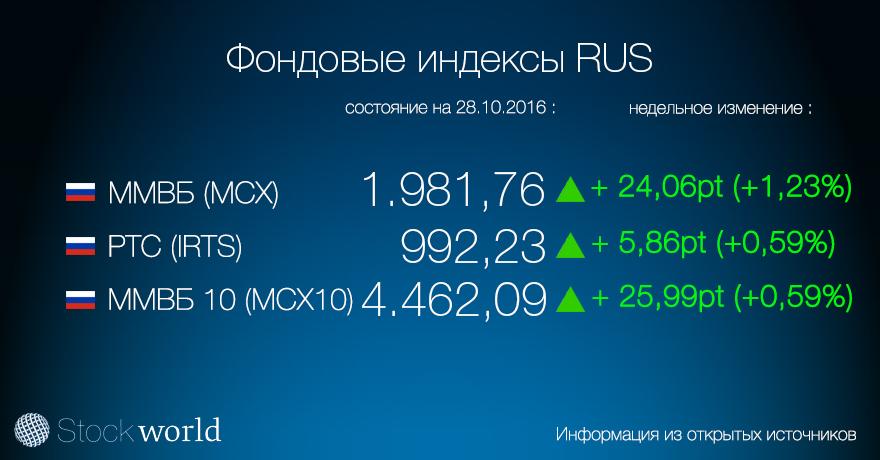 1.індекс RUS 28.10.16